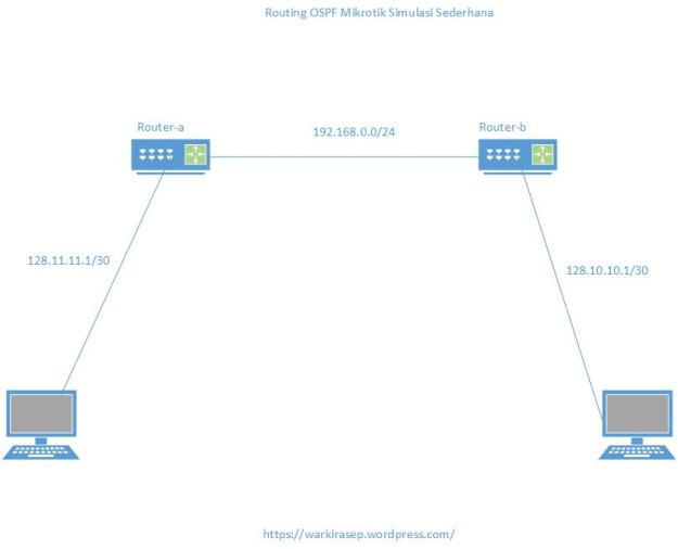 Simulasi Sederhana OSPF